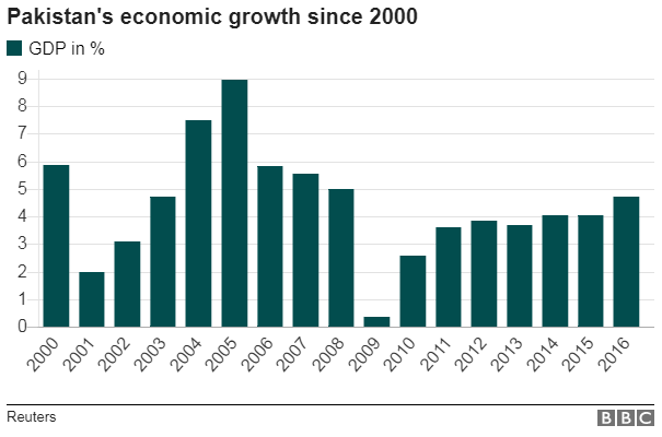 Pakistan economic Growth