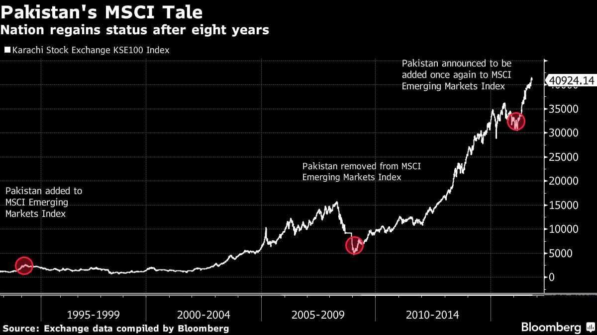 Pakistan's MSCI Tale