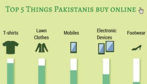 pakistan's-e-commerce-market